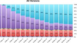 The Stark Contrast Between iOS and Android Platform Adoption