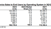 Are These Android Market Share Numbers Good for Anyone?