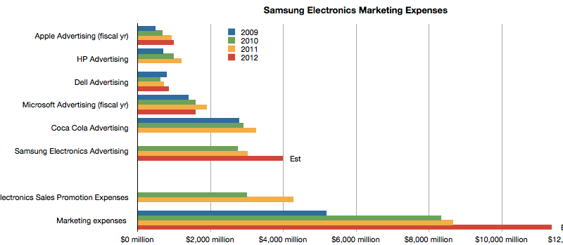 Samsung Marketing Expenses