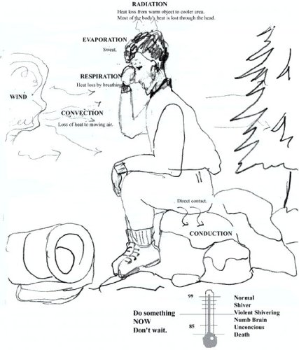 Do you know the many ways your body loses heat? You should always be aware of hypothermia warning signs to keep safe in winter!