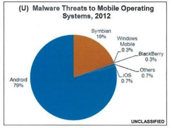 Malware Threats by Mobile OS