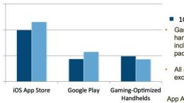 5 Thoughts on the Growing iOS/Android vs. Sony/Nintendo Game Spending Gap