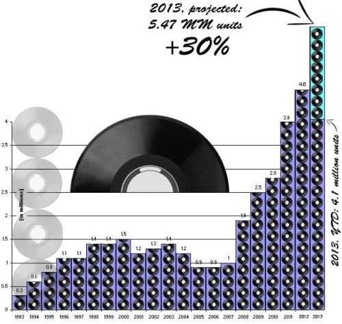 The Rebirth of Vinyl Continues with an Estimated 30% Growth for 2013