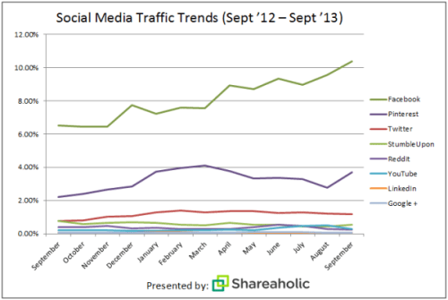 social-media-report-Oct-132-600x403