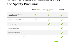 Spotify Adds New Free Capabilities, 20 Markets, Led Zepplin Catalog!