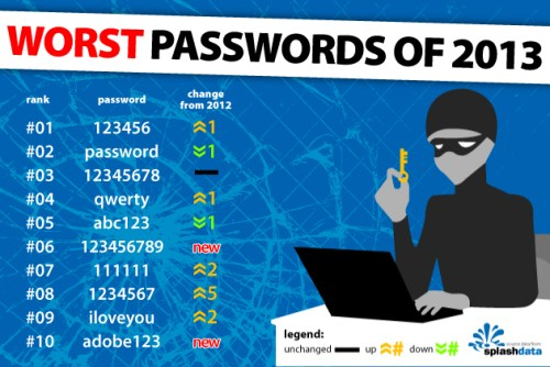 Guess What? 123456 and password Are Terrible Passwords. Here Are 23 More You Shouldn't Use