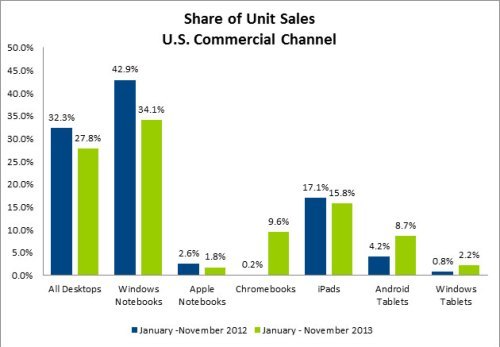 NPD Sales 2013