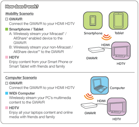 IOGEAR Wireless Mobile and PC to HDTV With WiDi and Miracast Review  IOGEAR Wireless Mobile and PC to HDTV With WiDi and Miracast Review  IOGEAR Wireless Mobile and PC to HDTV With WiDi and Miracast Review