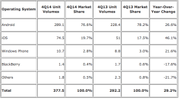 2014 Smartphone Sales: iOS/Android Dominate, Blackberry & Windows Disappear