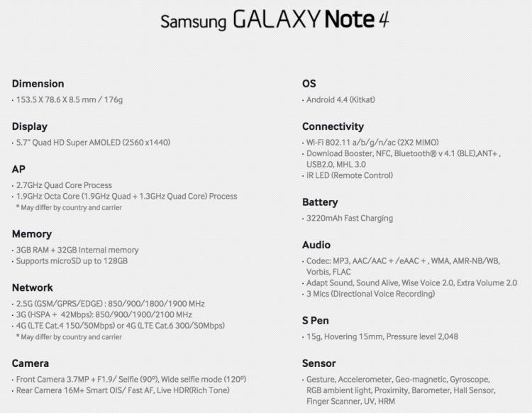 Samsung Galaxy Note 4 Specs