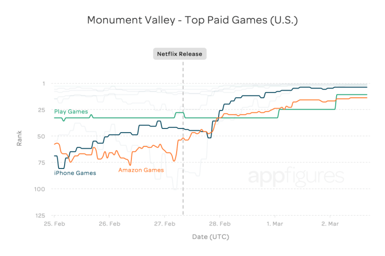 Monument Valley Sales Trend