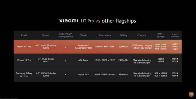 Xiaomi 11T Pro vs other flagships