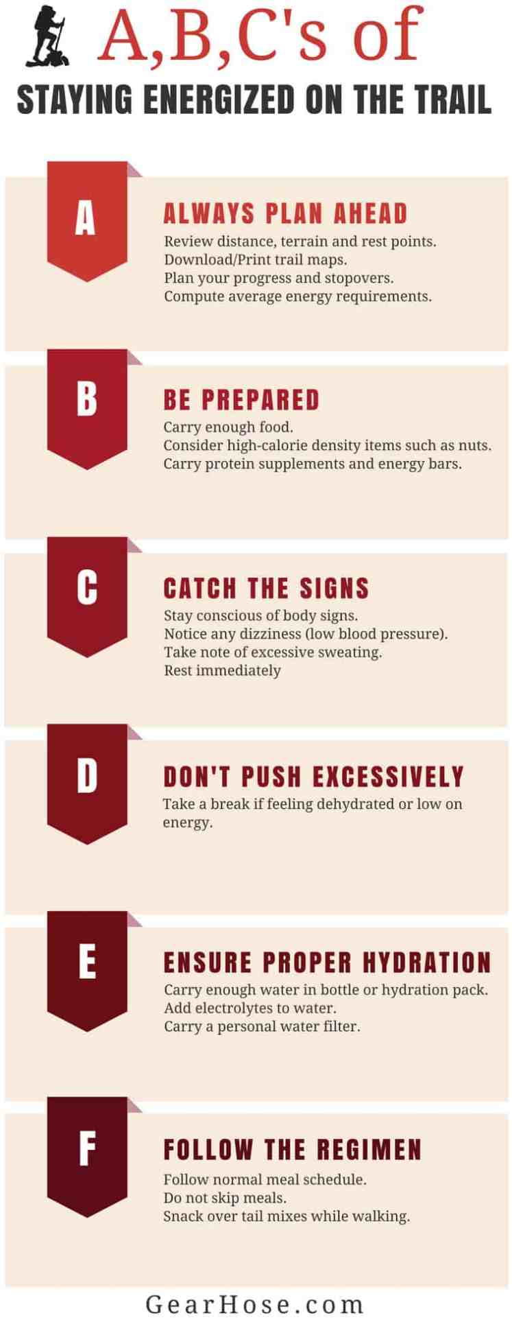 The ABC of staying energized on the trail