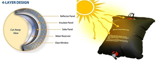 solar shower 4 layer design