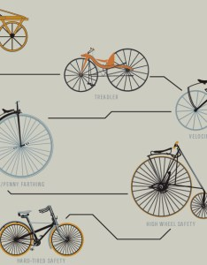 We took  close look at the chart which is available online for in images below  amy oberbroeckling also poster reveals family tree of bicycle evolution and design rh gearjunkie