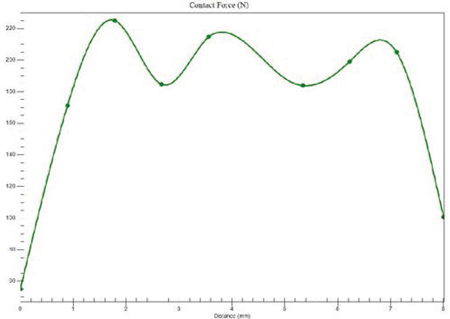 Dynamic Analysis of a Cycloidal Gearbox Using Finite