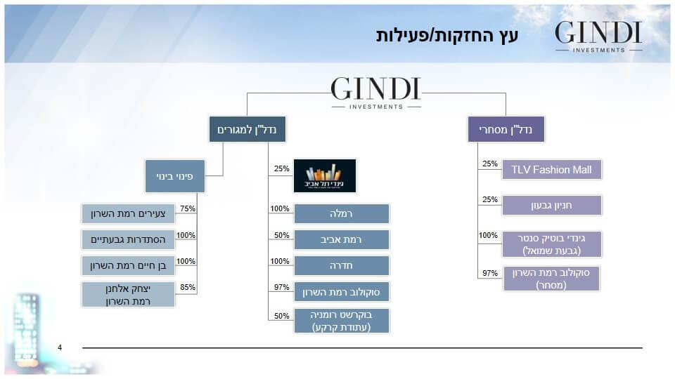 Slide4GIN