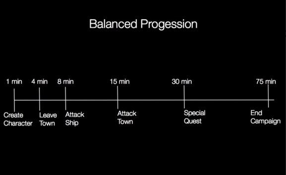 Timeline del Balance de Progresión en Pirates de Sid Meyer