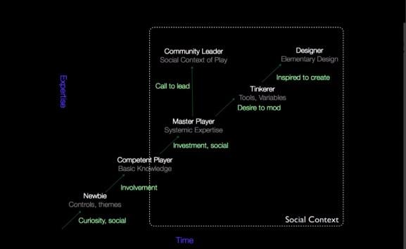 Las Trayectorias de Aprendizaje como Aprendizaje Proactivo