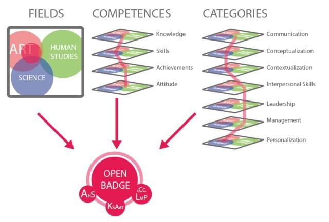 OpenBadge como estándar para representar la adquisición de Competencias y Categorías en determinadas Áreas por Flavio Escribano