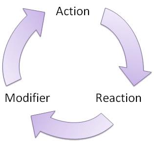 Gamification Feedback Loop. By Andrzej Marczewski
