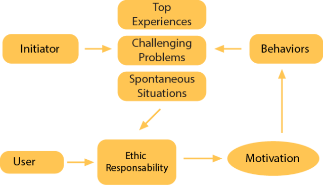 Image 5. The user is self-realized in Humanistic Theory, that is, because to offer Needs or Experiences as therapies for balance will be not able to work in most of the cases. By contrast the spot is to appeal through Top Experiences, Challenging Problems and Spontaneous Situations to trigger the behaviors aligned with Initiator's interests.