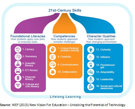 21st- Century Soft Skills