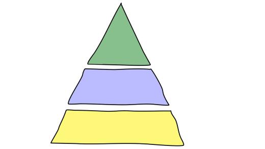 Sonority Hierarchy auswendig wissen 2