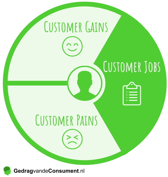 Value Proposition Map Customer Jobs