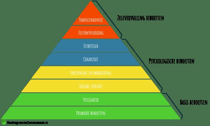 Piramide van Maslow 8-lagen