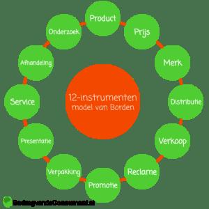 12-instrumenten-model van Borden