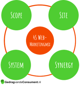 4S Web-Marketingmix van Constantinides