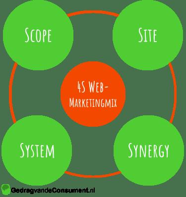 4S Web-Marketingmix van Constantinides