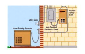 High Efficient, WaterCooled HVAC, Geothermal Systems