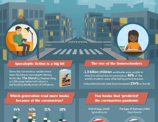 World Reading Habits in 2020 – Interesting Facts
