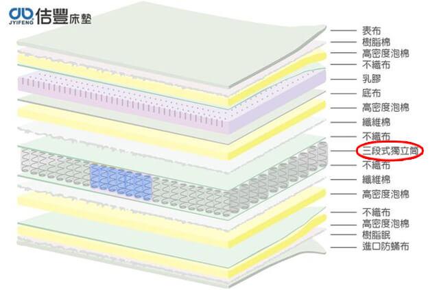 卡蜜爾系列-三段式獨立筒床墊分解圖