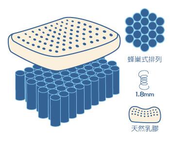 硬式1200獨立筒床墊加乳膠