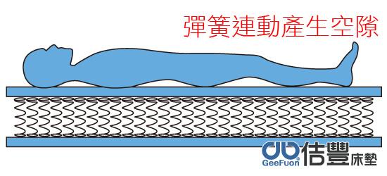 傳統連結式床墊彈簧整個連動會身體與床墊間容易產生空隙