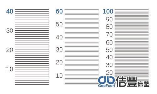 床墊床包寢具40支60支100支的差異