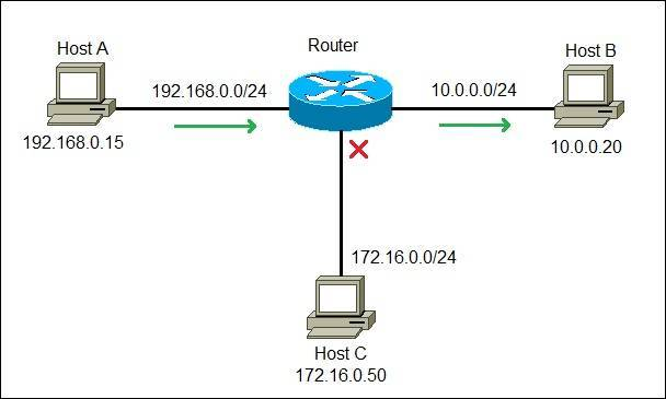 how routers work