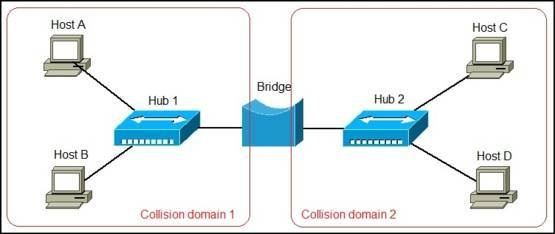 network bridge explained