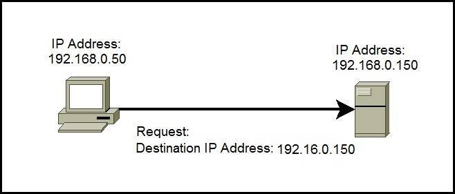 unicast ip address example