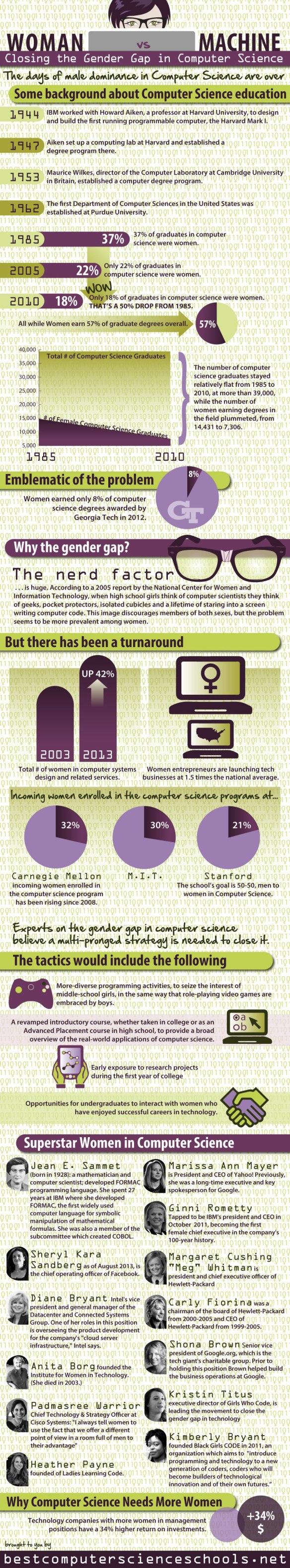 women-in-computer-science