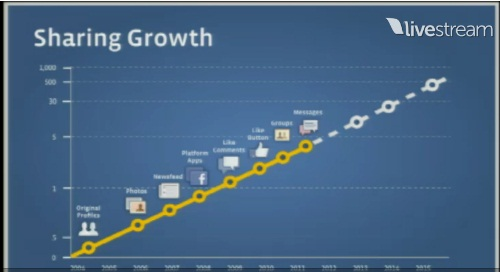 Social Networking User Growth
