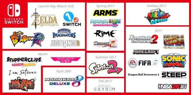 Voici la liste des jeux Nintendo Switch pour 2017