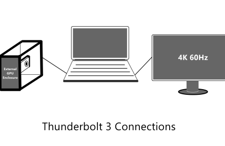 Thunderbolt 3 Usability Explained – Do You Really Need It On Your Laptop ?