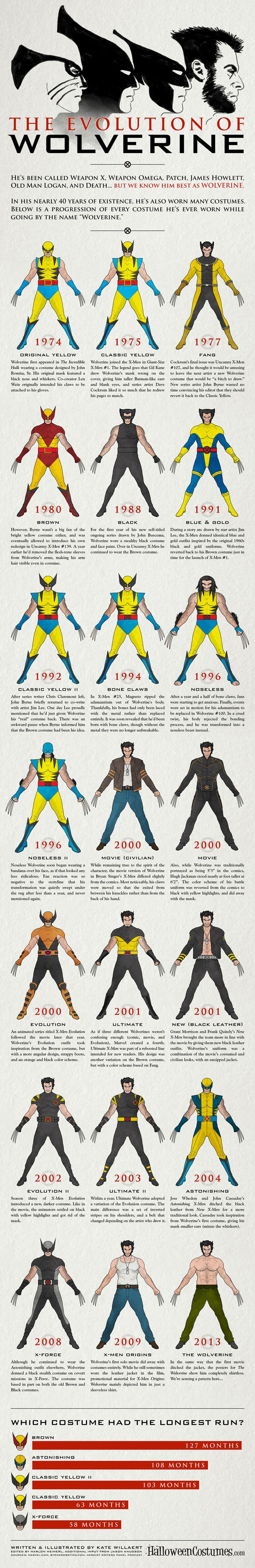 The Evolution of Wolverine's Costume Infographic