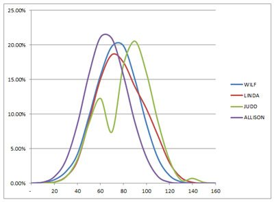 blackeye_score_distributions