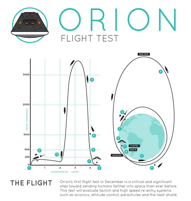 Watch the Live Test Launch of NASA's New Orion Spacecraft (We Hope)