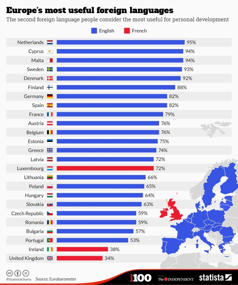 America's Lacking Language Skills - The Atlantic